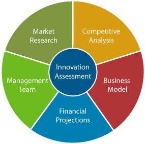 Business Plan for a Technology Incubator